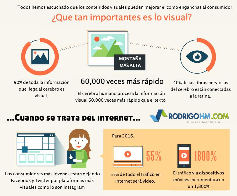 Todos hemos escuchado que los contenidos visuales pueden mejorar el como enganchas al consumidor, pero... #Marketing