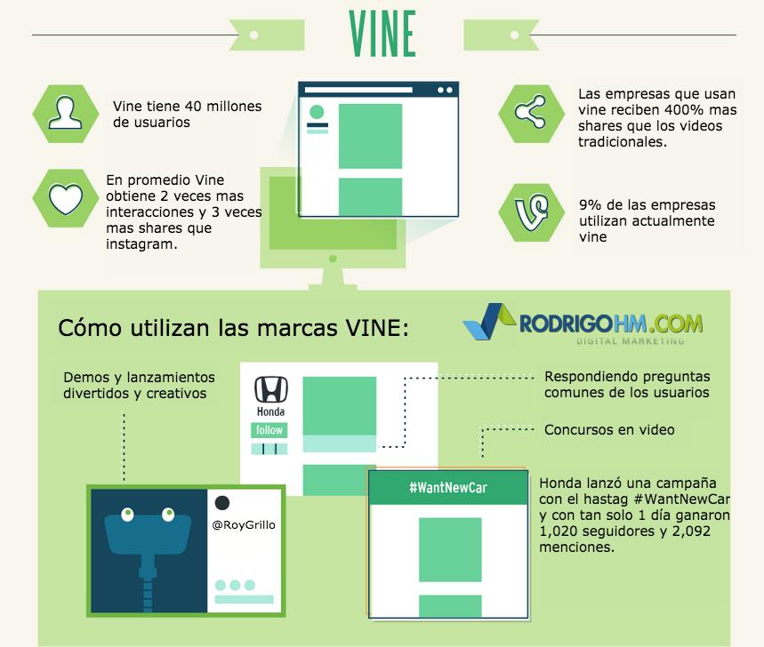 Cómo las marcas utilizan VINE. En promedio Vine obtiene 2 veces mas interacciones y 3 veces más shares que instagram.