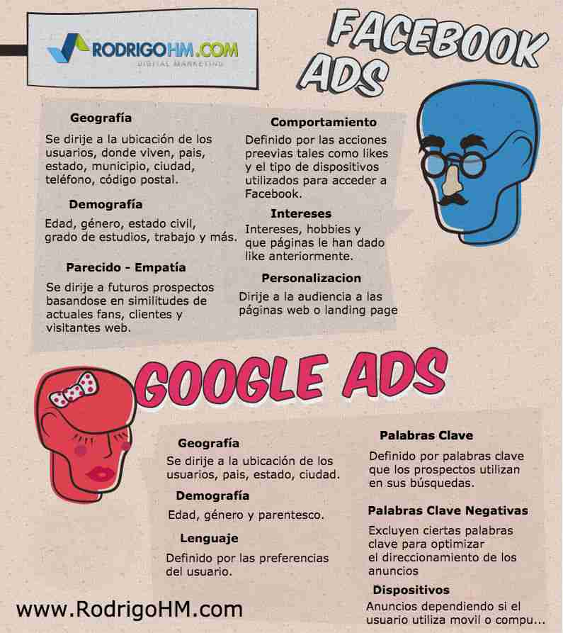Google AdWords vs. Facebook Ads