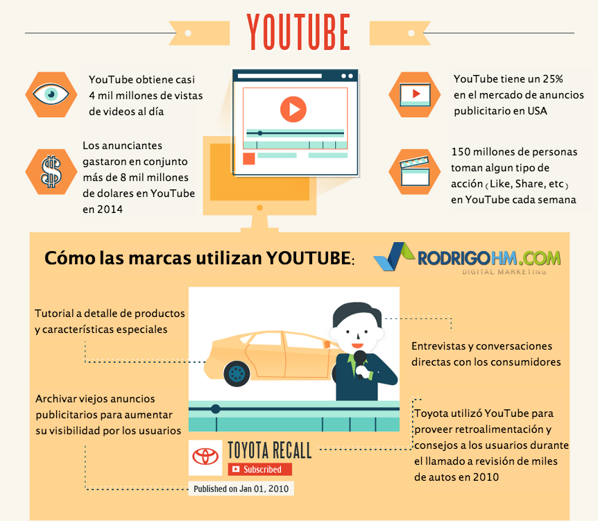 Cómo las marcas utilizan #YouTube. Esta plataforma recibe más de 4 mil millones de visitas de videos al día.