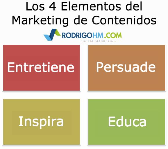 Fundamentales del Marketing de Contenidos