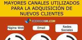 Canales Para la Adquisición de Clientes