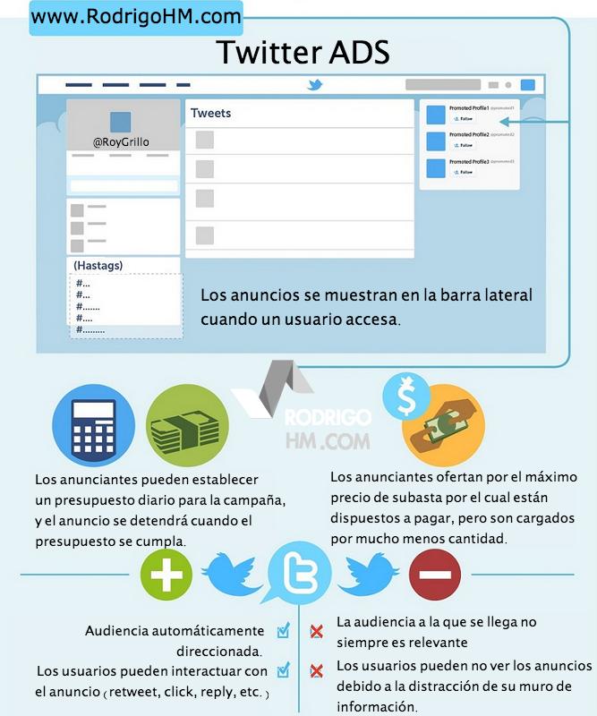 Infografia Twitter Ads
