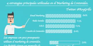 Estrategias Principales del Marketing de Contenidos