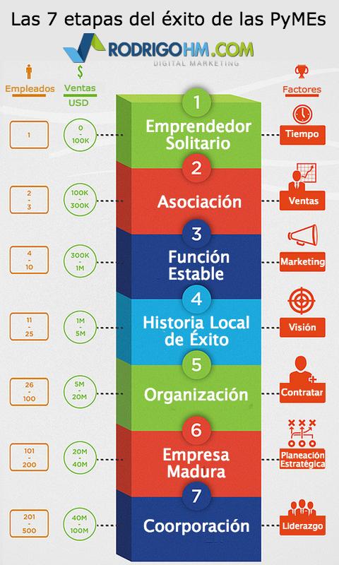 Infografias Factores de Éxito para las PyMEs