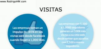 Impulso en visitas Facebook y Twitter