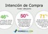 Intención de Compra en Redes Sociales
