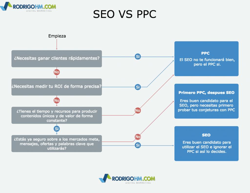 SEO vs PPC ¿Cual es Mejor Para tu Empresa?