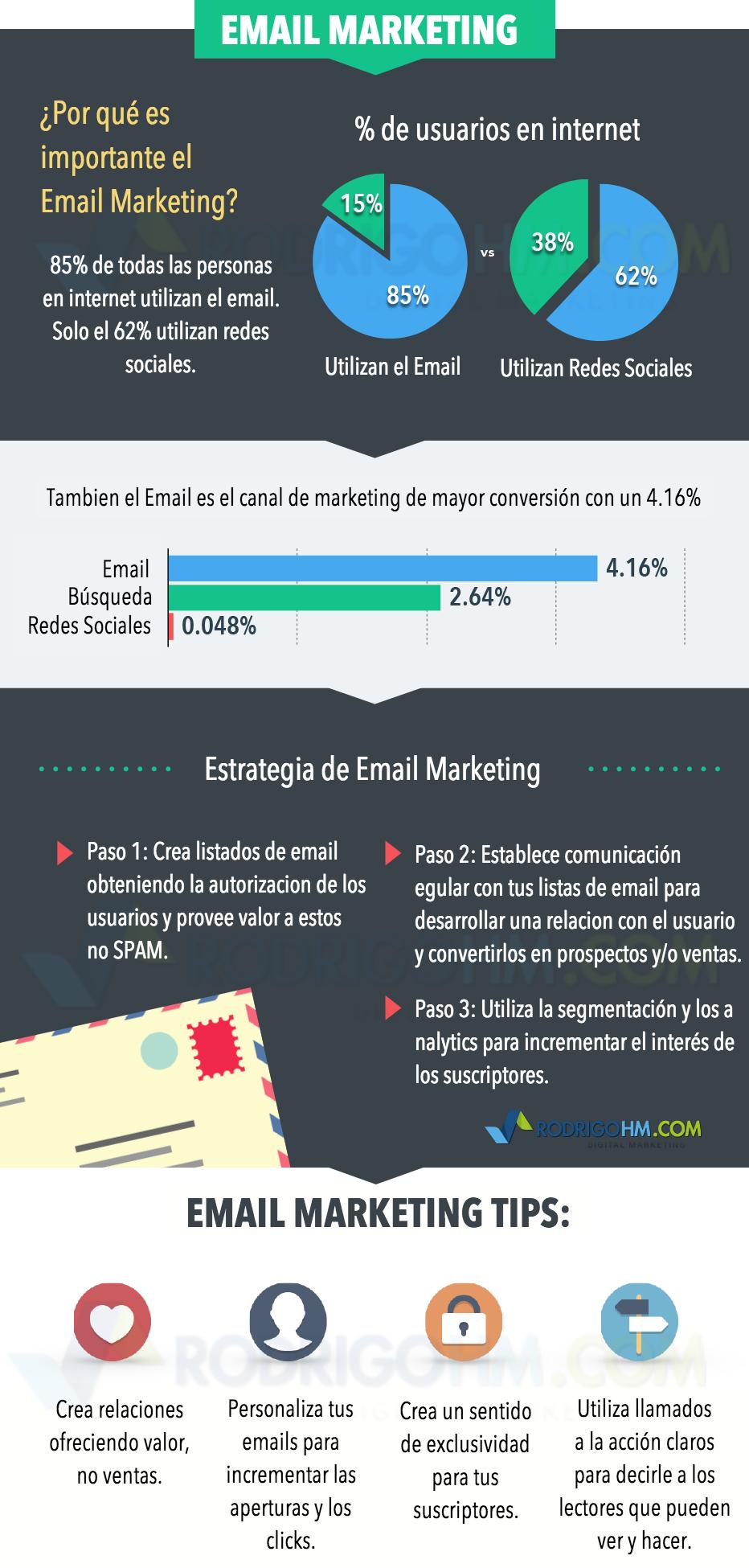 La Guía del Marketing Online