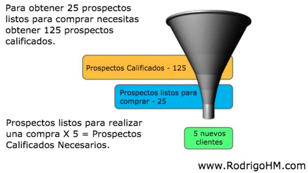 Cómo Atraer Prospectos Calificados