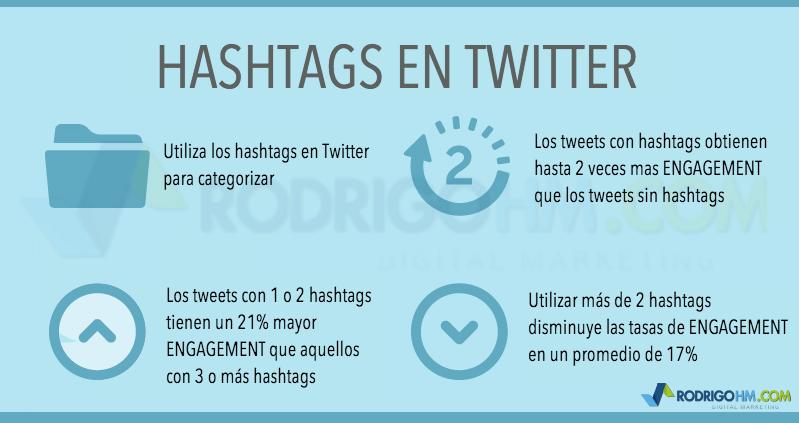 Cómo se Utilizan los HashtagsCómo se Utilizan los Hashtags