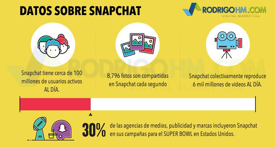 Usuarios de Snapchat