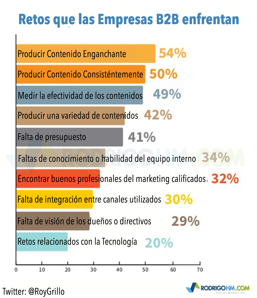 Personalización avanzada del marketing de contenidos
