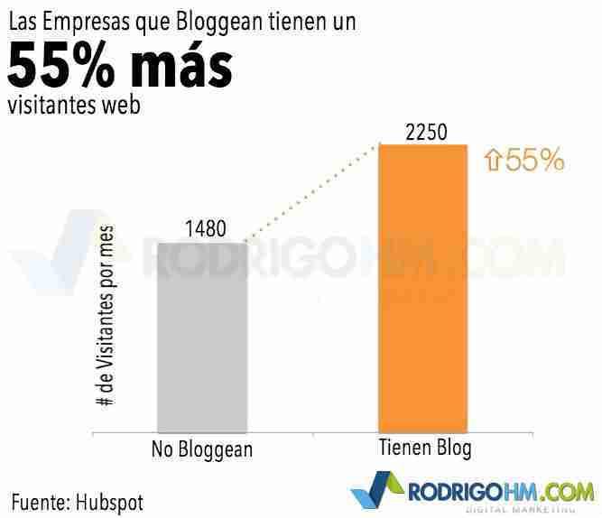 Pagina con blog vs pagina sin blog