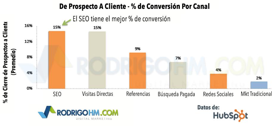 De Prospecto A Cliente - % de Conversión Por Canal