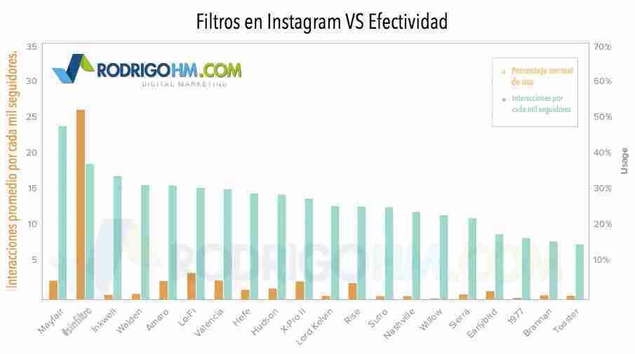 Cómo Ganar Seguidores en Instagram e Incrementar tus ventas
