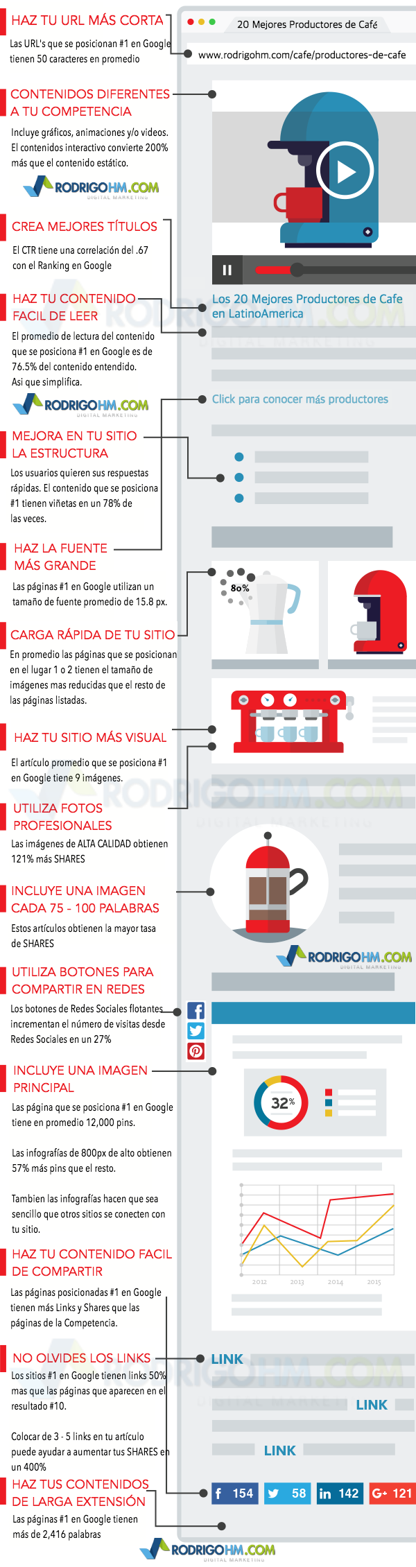 MaRKETING DE Contenido Competencia