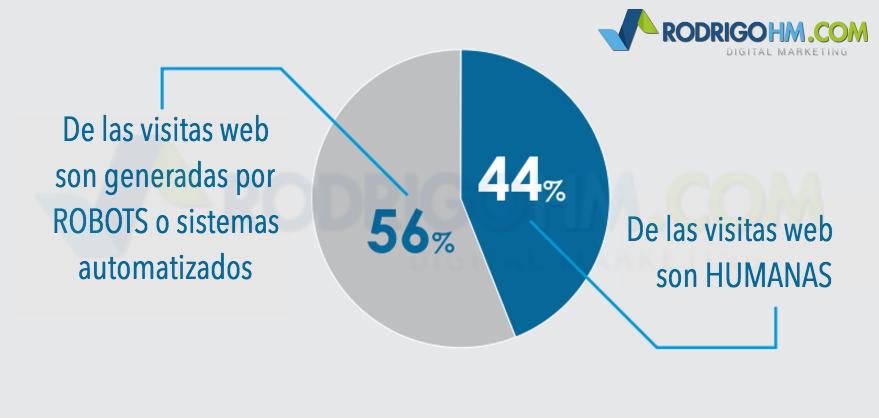 Estadísticas Mundiales del Internet, eCommerce y Hosting
