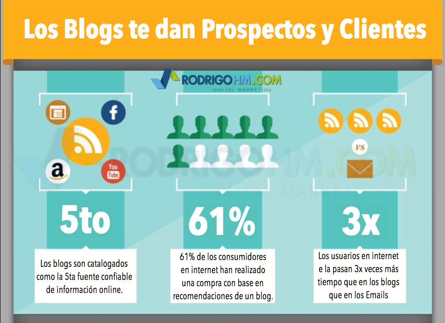 La Importancia del Blog en una Estrategia de Marketing de Contenidos