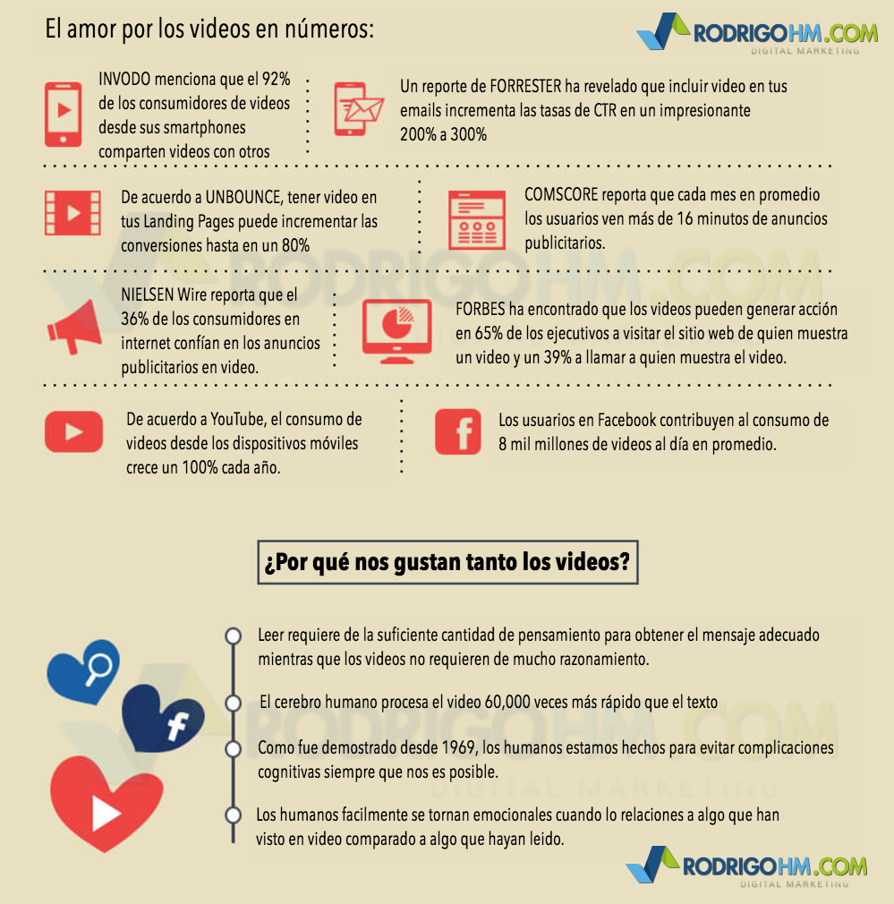 Cómo Mejorar tu Video Marketing y SEO en YouTube