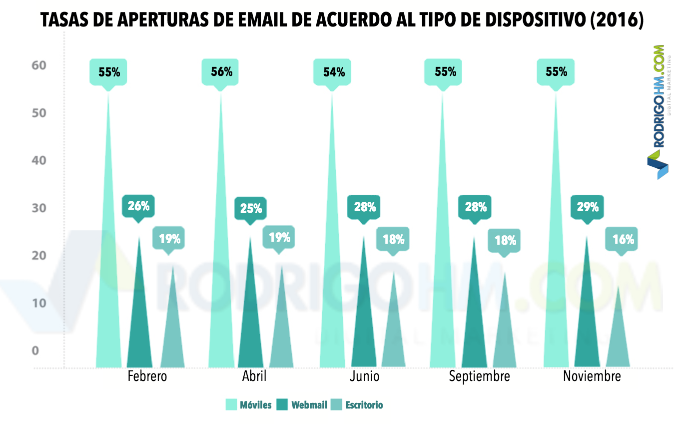 Estadísticas Sobre las Tasas de Apertura del Email Marketing