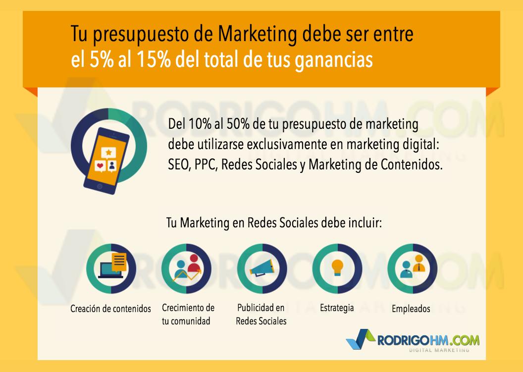 Cómo Hacer un Presupuesto de Marketing Digital y Redes Sociales