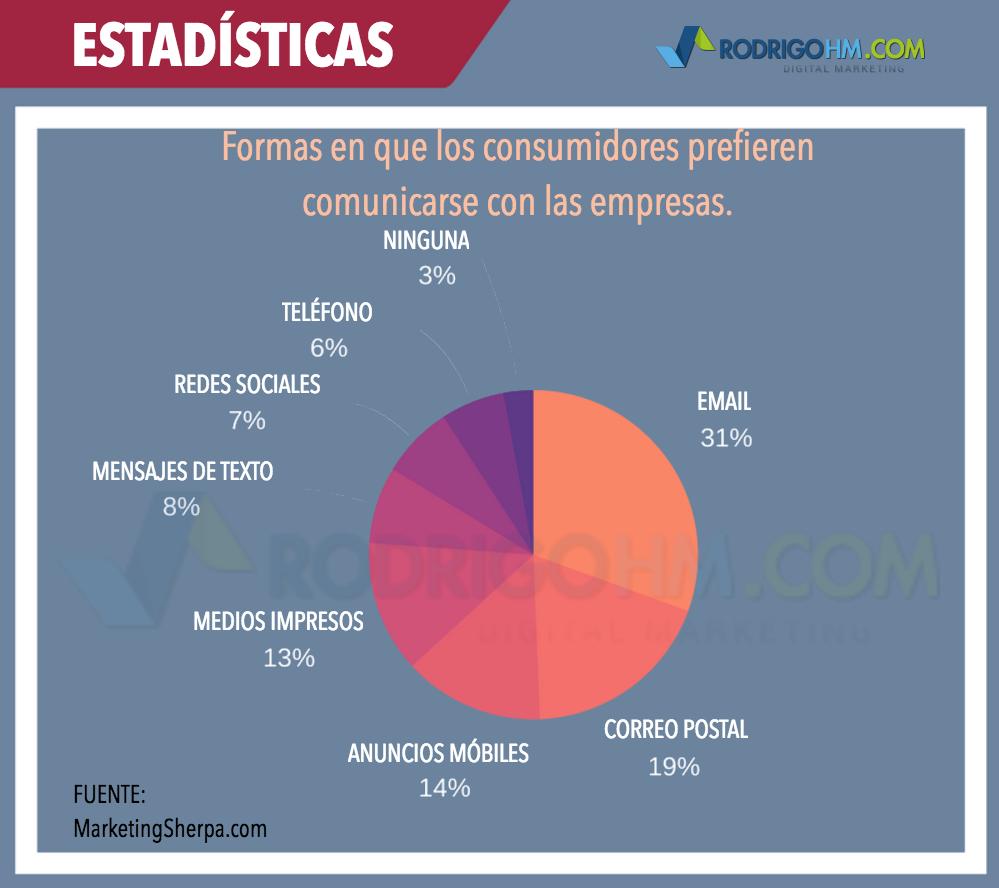 Correos Electrónicos para Ecommerce / Email Marketing