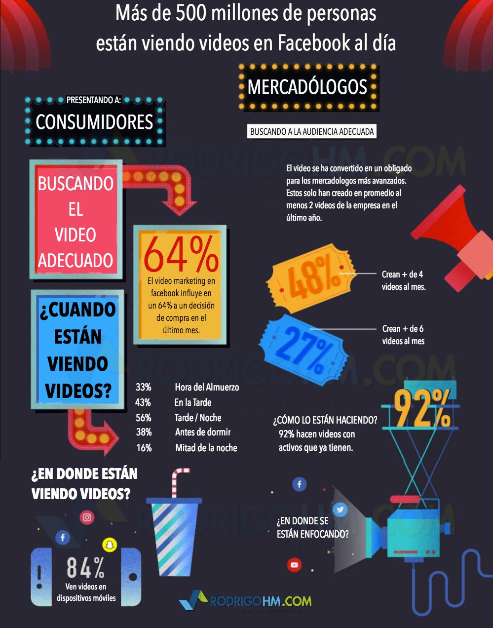 Video Marketing en 2017
